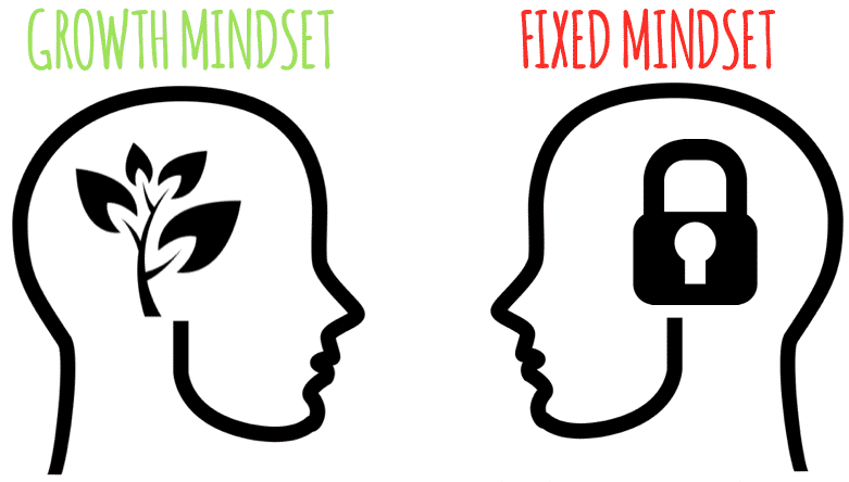 growth mindset, Developing a Growth Mindset